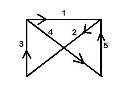 X Diagramm